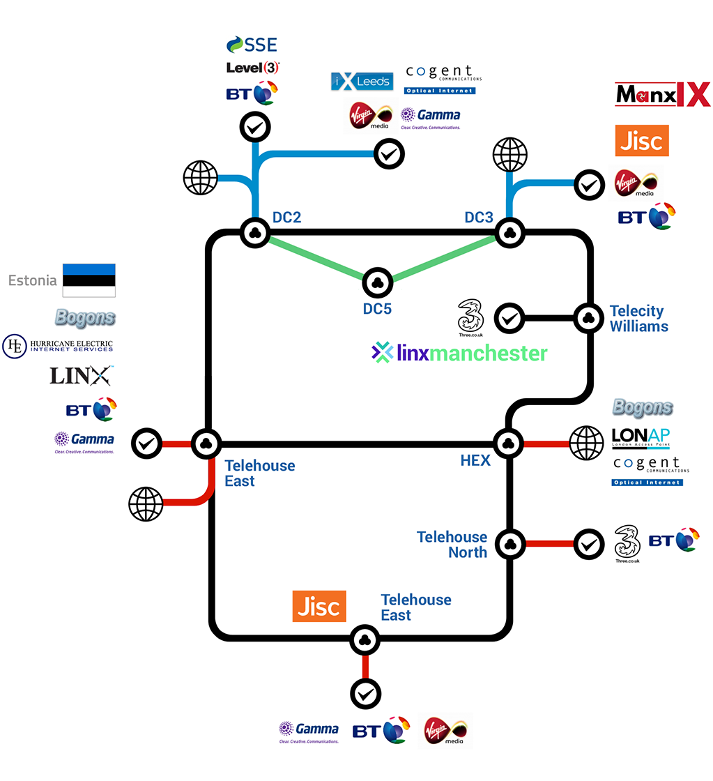 aql Network map 2020